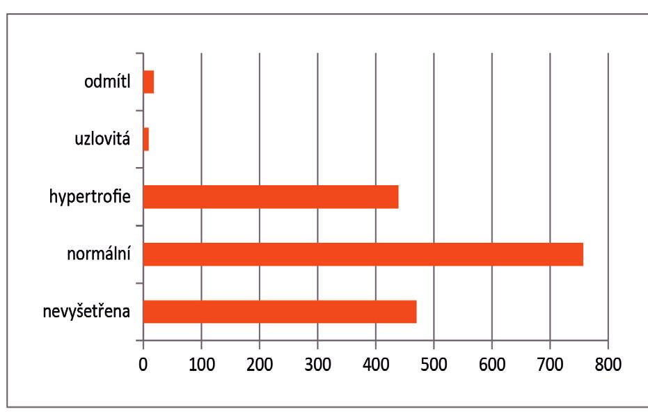 Výsledky vyšetření per rectum v ordinacích praktických lékařů