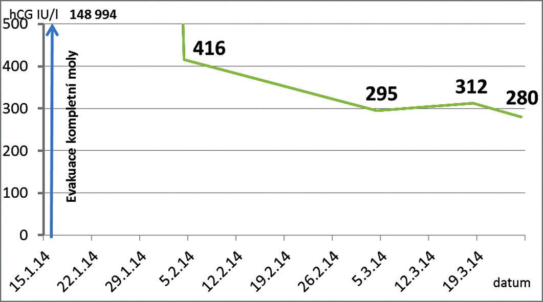 Ambulantní křivka sérových hodnot hCG po evakuaci kompletní moly. Jedná se o sestupující sérové hladiny, plateau nebo vzestup?