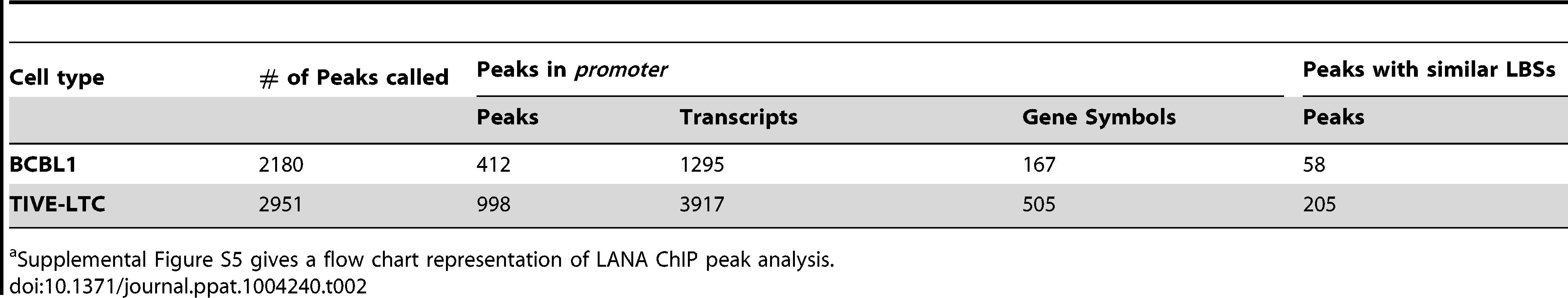 LANA occupancy on the human genome in BCBL-1 cells and TIVE-LTC cells.<em class=&quot;ref&quot;>a</em>
