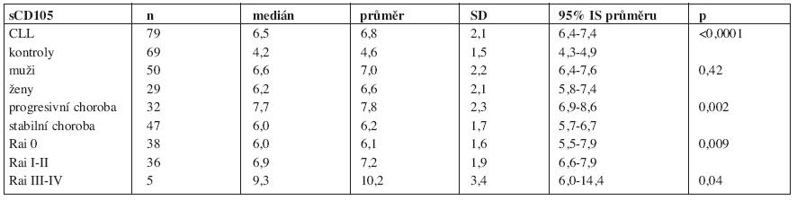 sCD105 – deskriptivní statistika.