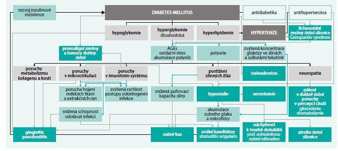Schéma. Vzájemná souvislost mezi diabetem a parodontitidou