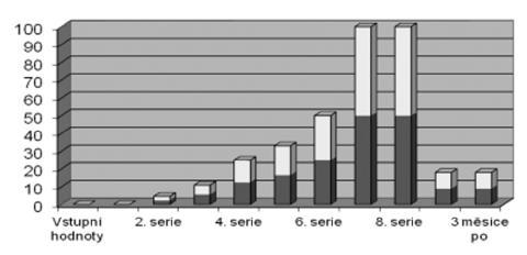 Procento pacientů s percepční nedoslýchavostí po jednotlivých sériích chemoterapie u skupiny pacientů s kurativním podáním CDDP.