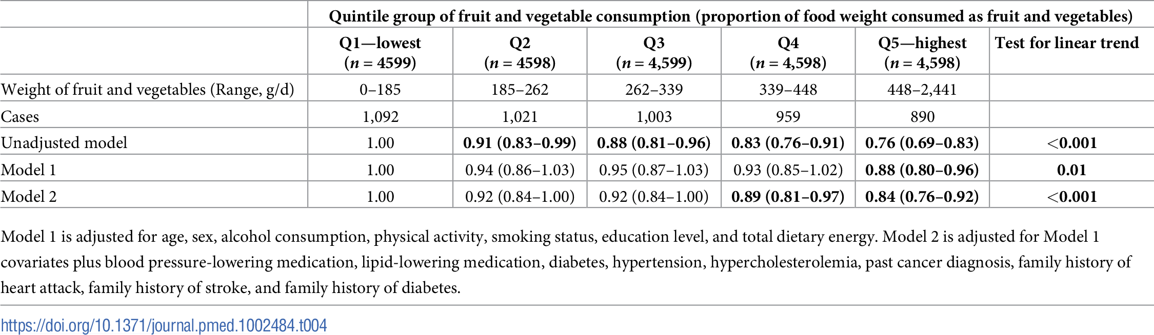 Hazard ratios of incident cardiovascular disease by quintile group of proportional fruit and vegetable consumption in the European Prospective Investigation of Cancer (EPIC)-Norfolk (<i>n</i> = 22,992).