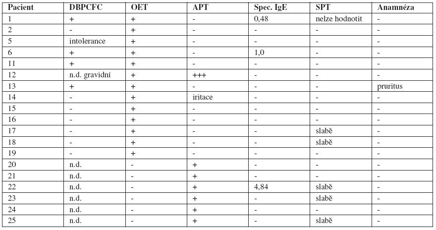 Pacienti spozitivními výsledky ve dvojitě slepém, placebem kontrolovaném expozičním testu (DBPCFC), votevřeném expozičním testu (OET) avatopických epikutánních testech (APT) na pšeničnou mouku vporovnání svýsledky dalších diagnostických metod (specifické IgE, kožní prick testy, anamnestické údaje)