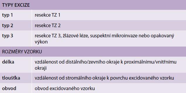 2011 IFCPC kolposkopická terminologie – cervix