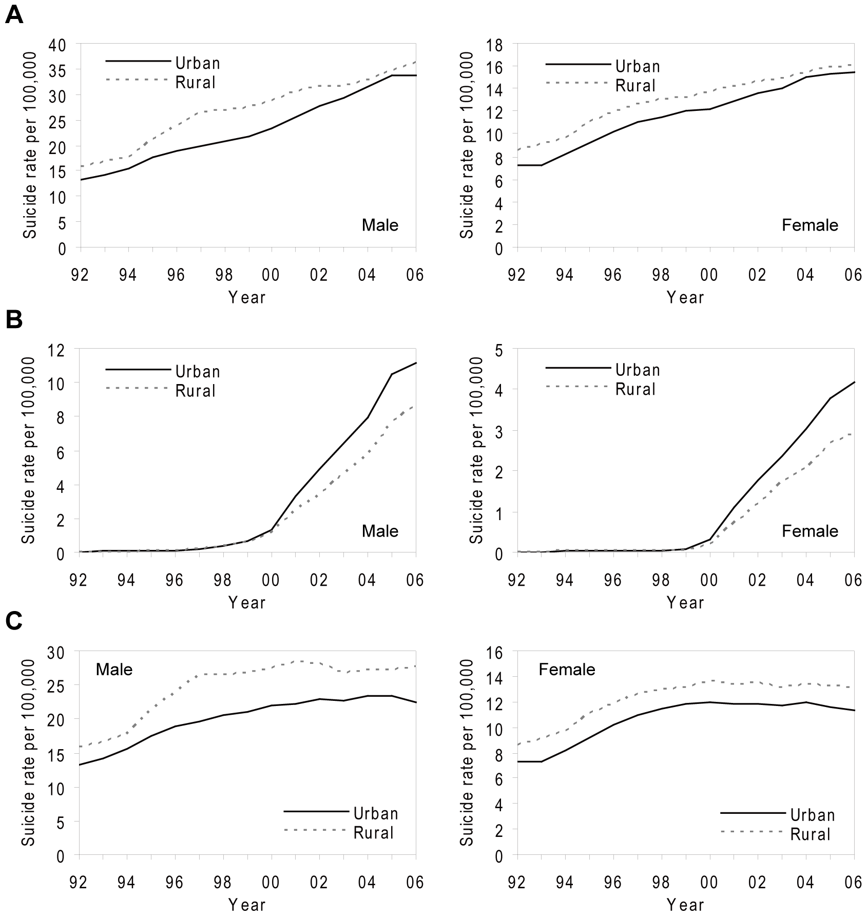 Secular trends in age-standardised rates (3-y moving averages) of suicide (including registered suicide and undetermined death) for males and females in Taiwan, 1991–2007.