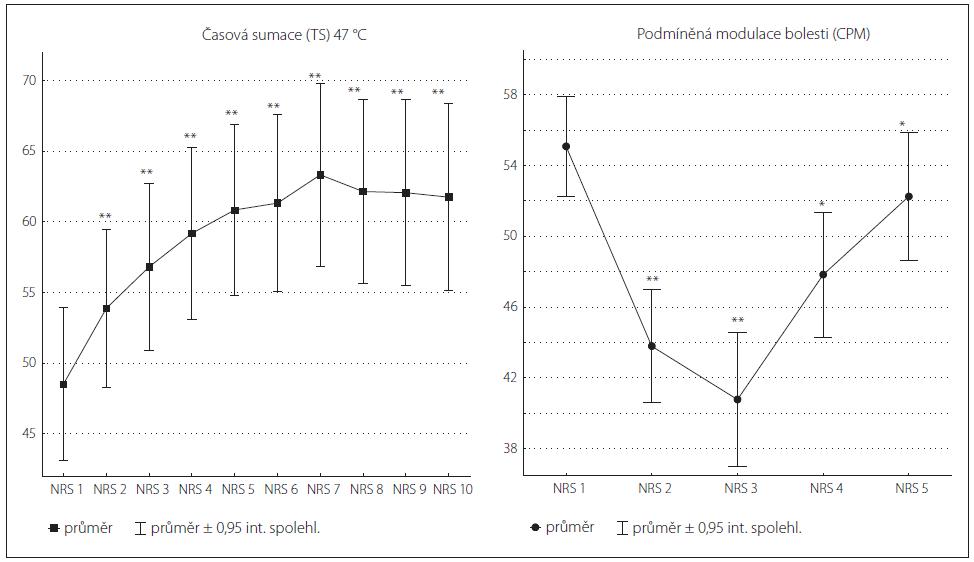 A, B) Vývoj hodnot NRS v průběhu testu časové sumace s použitím teploty 47 °C (TS, graf 1A) nebo podmíněné modulace bolesti (CPM, graf 1B) v celém souboru zdravých kontrol.