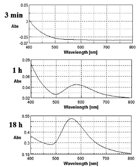 Change in UV-Vis spectrum for 0.03% PVP concentration