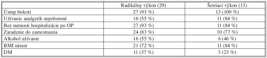 Pooperačné sledovanie pacientov po resekčnom výkone Tab. 11. Postoperative observation patients after pancreatic resection
