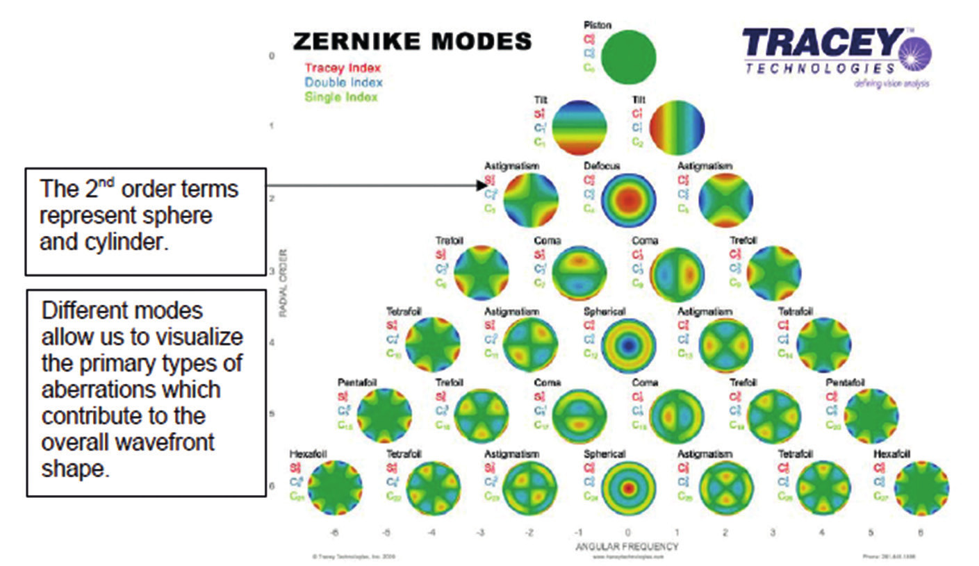 Zernikeho pyramida aberací (Tracey Technologies 2015)
