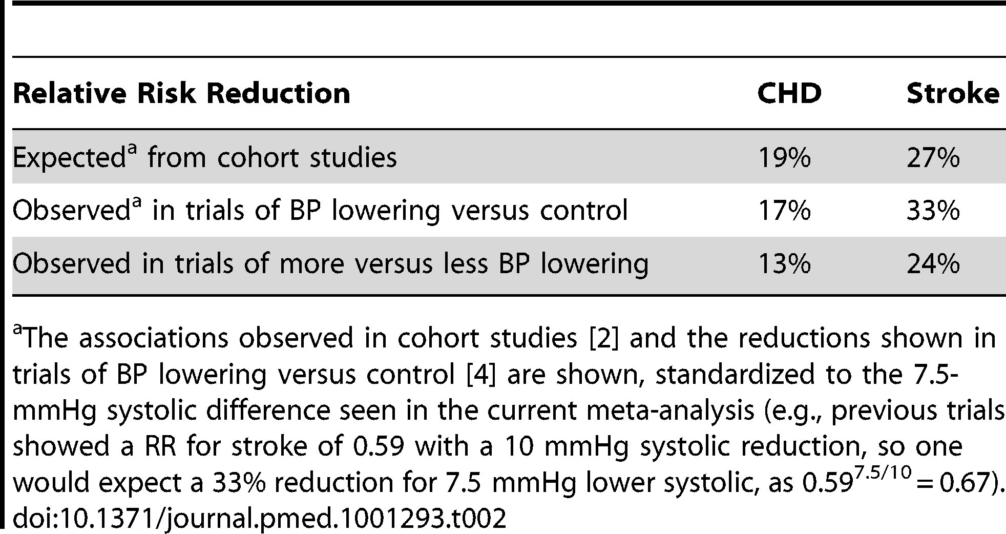 Comparison of expected and observed effects of a 7.5-mmHg systolic blood pressure difference on coronary heart disease, stroke, and heart failure.