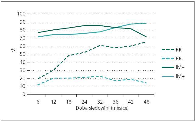 Dosažení asymptomatického stavu (remission rate, RR) nebo zlepšení klinického stavu myasthenia gravis (improvement rate, IM) během doby sledování u pacientů s atrofií vláken II. typu (RR+, IM+) v porovnání s pacienty bez atrofizace (RR– , IM– ).