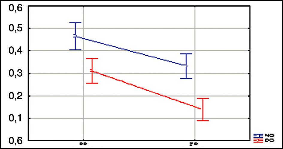 Grafické znázornění parametru laterální výchylky (cm) při normálním otevírání úst a v dynamicky centrované poloze u testovaného a kontrolního souboru. Legenda: LV.....laterální výchylka (cm) PP.....pacienti ZP.....zdraví probandi NO.....normální otevírání úst DO.....otevírání úst v dynamicky centrované poloze (jazykpatro)