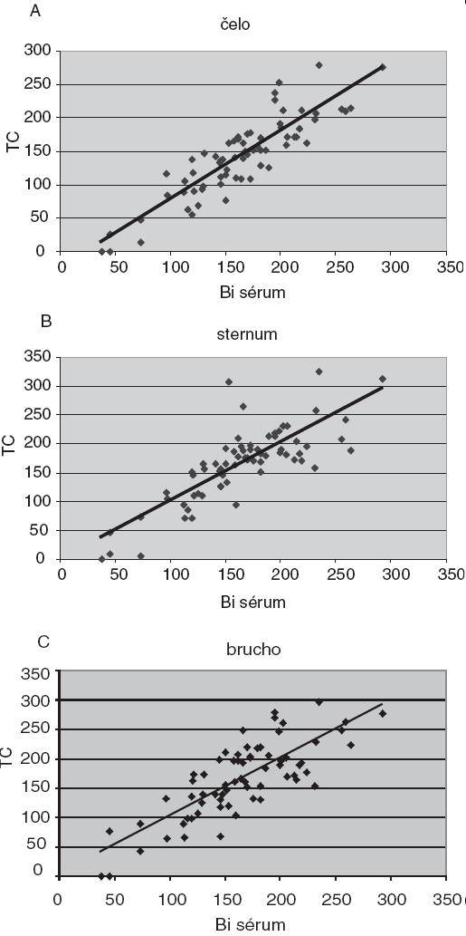 Regresné priamky závislosti transkutánne nameraných hodnôt koncentrácie bilirubínu (TC) od sérovej koncentrácie bilirubínu (Bi sérum) pre tri rôzne miesta transkutánneho merania: a – čelo, b – sternum, c – brucho (n = 68).