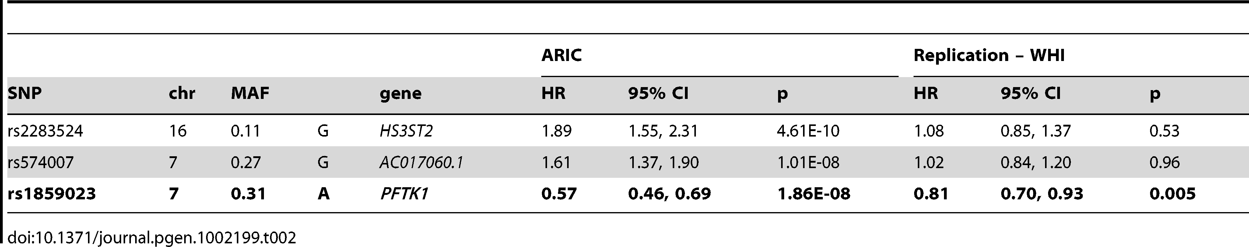 Association results for genome-wide significant variants associated with incident CHD in ARIC African Americans and replication results in WHI.