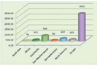 Zastoupení jednotlivých regionů WONCA