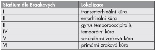 Stadia vývoje Alzheimerovy nemoci dle Braakových