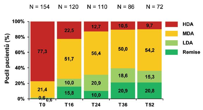 Kategorie aktivity onemocnění byly stanoveny podle hodnoty DAS 28 skóre v příslušném týdnu: Remise = DAS28 < 2,6; LDA (low disease activity - nízká aktivita choroby) = DAS28 2,6-3,2; MDA (moderate  isease activity - střední aktivita choroby) = DAS28 >3,2 – 5,1; HDA (hight disease activity - vysoká aktivita choroby) = DAS28 > 5,1. Nejvyšší zastoupení pacientů v remisi bylo v T36 a T52 (20,9%).