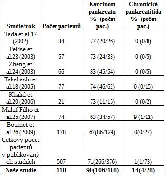 Přehled vyšetření mutace KRAS u vzorků získaných EUS-FNA v rámci diferenciální diagnostiky karcinomu pankreatu a chronické pankreatitidy