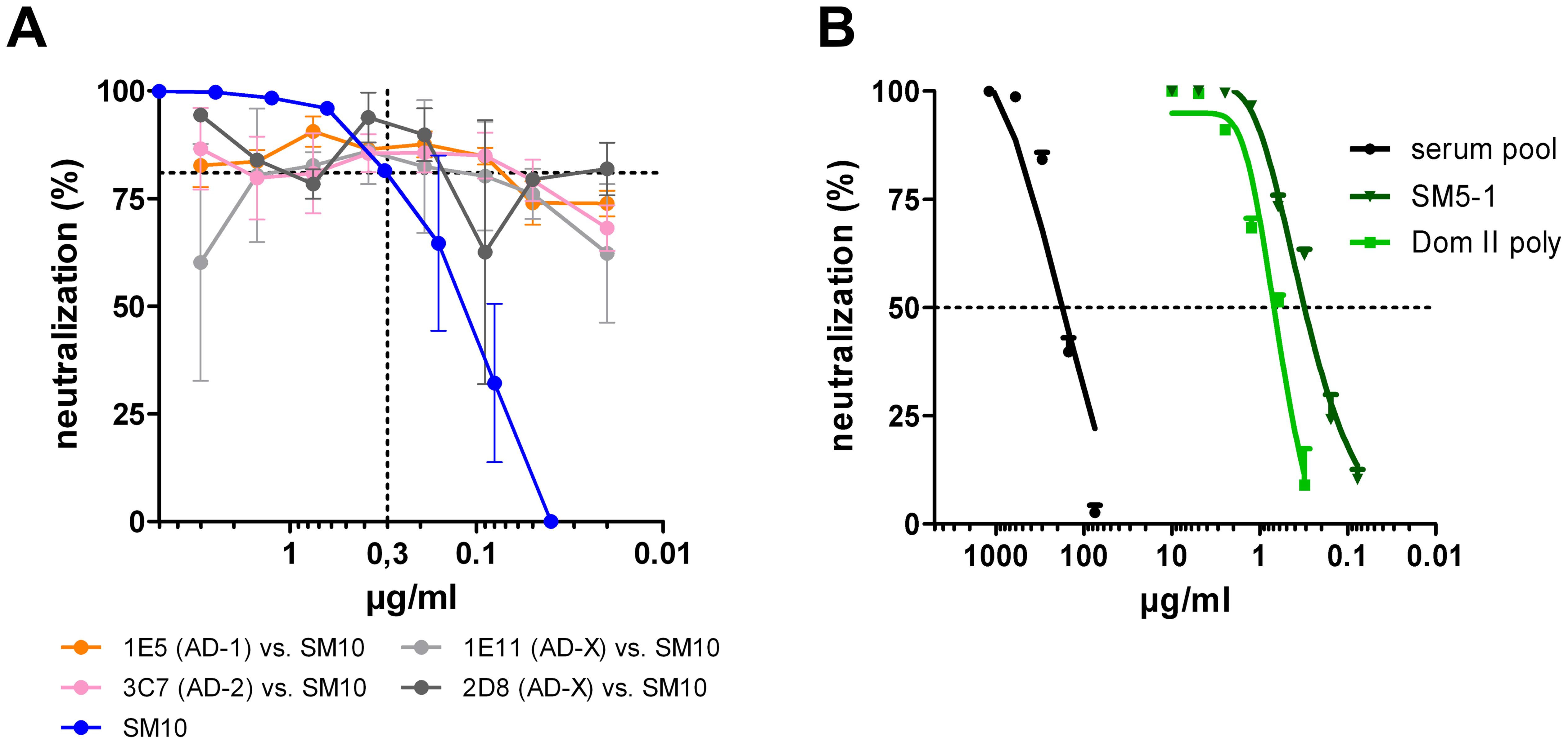 Influence of non-neutralizing antibodies on neutralizing capacity of antibodies.