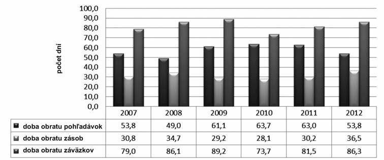 Vývoj ukazovateľov produktivity lekární – doby obratu pohľadávok, doby obratu zásob a doby obratu záväzkov v Slovenskej republike v rokoch 2007–2012