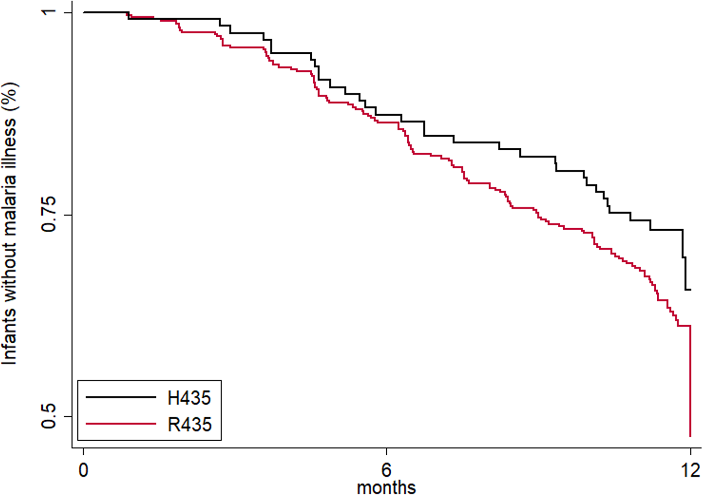 Maternal IgG3-H435 polymorphism is associated with a decreased risk of symptomatic malaria in infants from birth to 12 months of age.