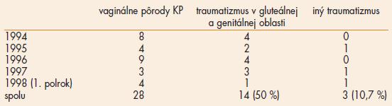 Pôrodný traumatizmus pri vaginálnych pôrodoch KP