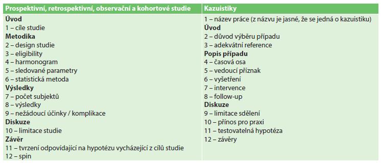 Seznam sledovaných parametrů u původních prací a kazuistik Tab. 1: List of the parameters followed in original articles and case reports