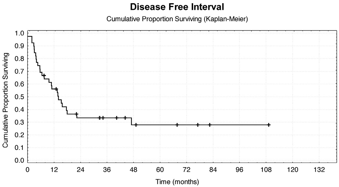 Disease free interval po metastazektomii