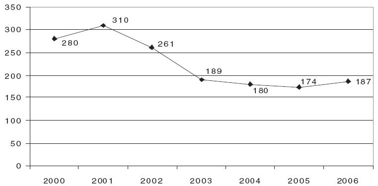 Pacienti užívající těkavé látky evidovaní na ambulantních pracovištích zajišťujících péči o uživatele drog v létech 2000-2006 [15, 16, 17, 18, 19, 20, 21, 22].