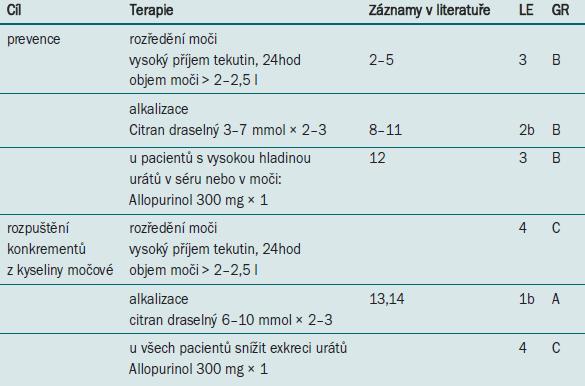 Farmakologická léčba infekční litiázy.