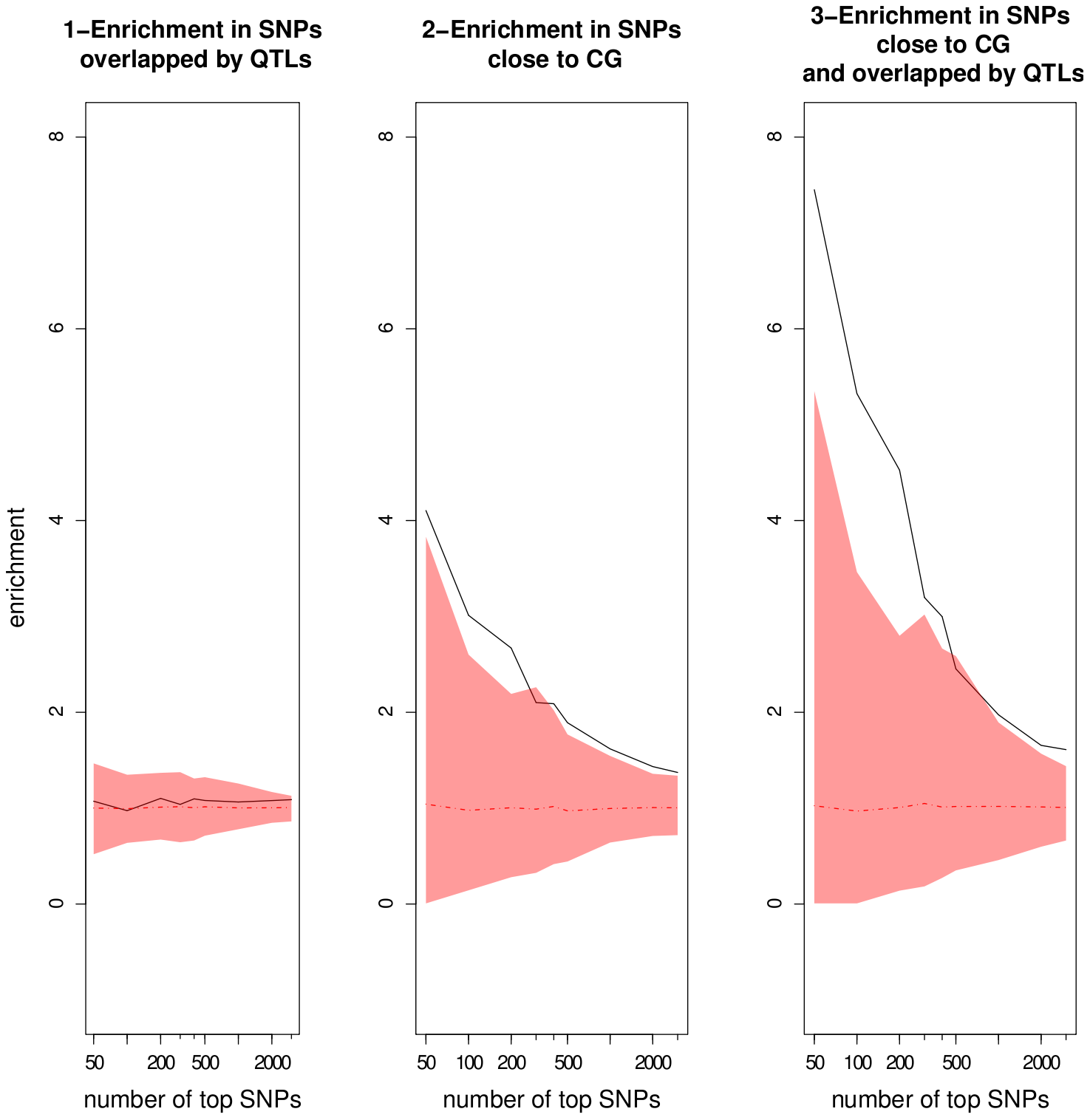 Enrichment ratios as a function of the number of top SNPs chosen in the GWA mapping results using the EMMA method.
