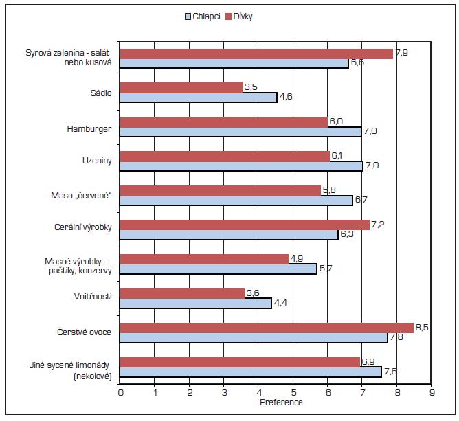 Položky, u nichž byly největší pohlavní rozdíly v preferencích (top 10 rozdílě v preferencích).