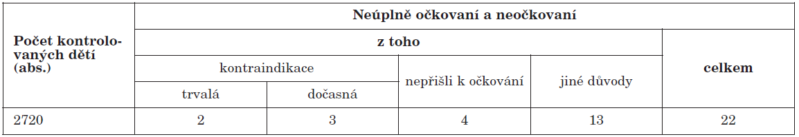 Přehled počtů neúplně očkovaných a neočkovaných proti VHB u dětí narozených v roce 1995, ČR celkem