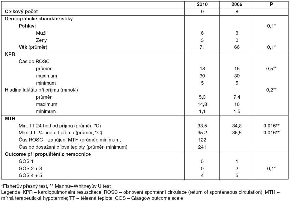 ADO index (Puhan 2009 – publikováno bez úprav se svolením autora [53]).