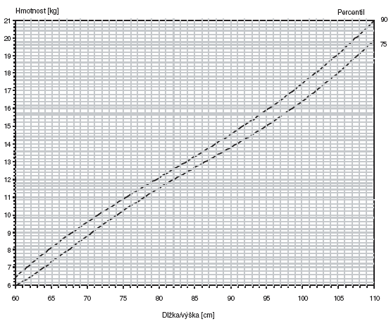 Graf 1b. Hmotnosť k telesnej dľžke/výške. Dievčatá 60–110 cm.