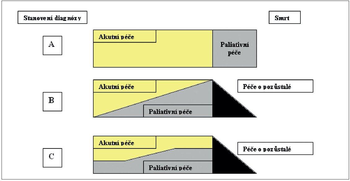 Model zobrazující účast paliativní péče u onkologických onemocnění (A a B) a u pokročilého srdečního selhání (C)