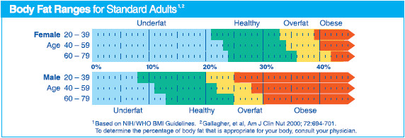 Fig. 1:Ranges of fat mass (FM) from the WHO guidelines.