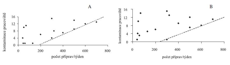 Obr. 2A,B. Souvislost mezi intenzitou provozu (počet příprav všech CL za týden) a úrovní kontaminace cyklofosfamidem (A) a platinovými CL (B) Kontaminace pracoviště je reprezentována průměrným umístěním daného pracoviště v žebříčku sestaveném podle pořadí kontaminace; 1 – průměrná nejnižší kontaminace, 15 – průměrná nejvyšší kontaminace. Přímka naznačuje hranici minimální kontaminace dané pracovním vytížením.