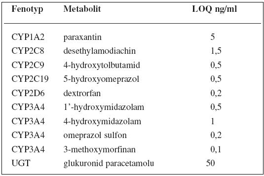 """CIME koktejl"" a LOQ metabolitů"