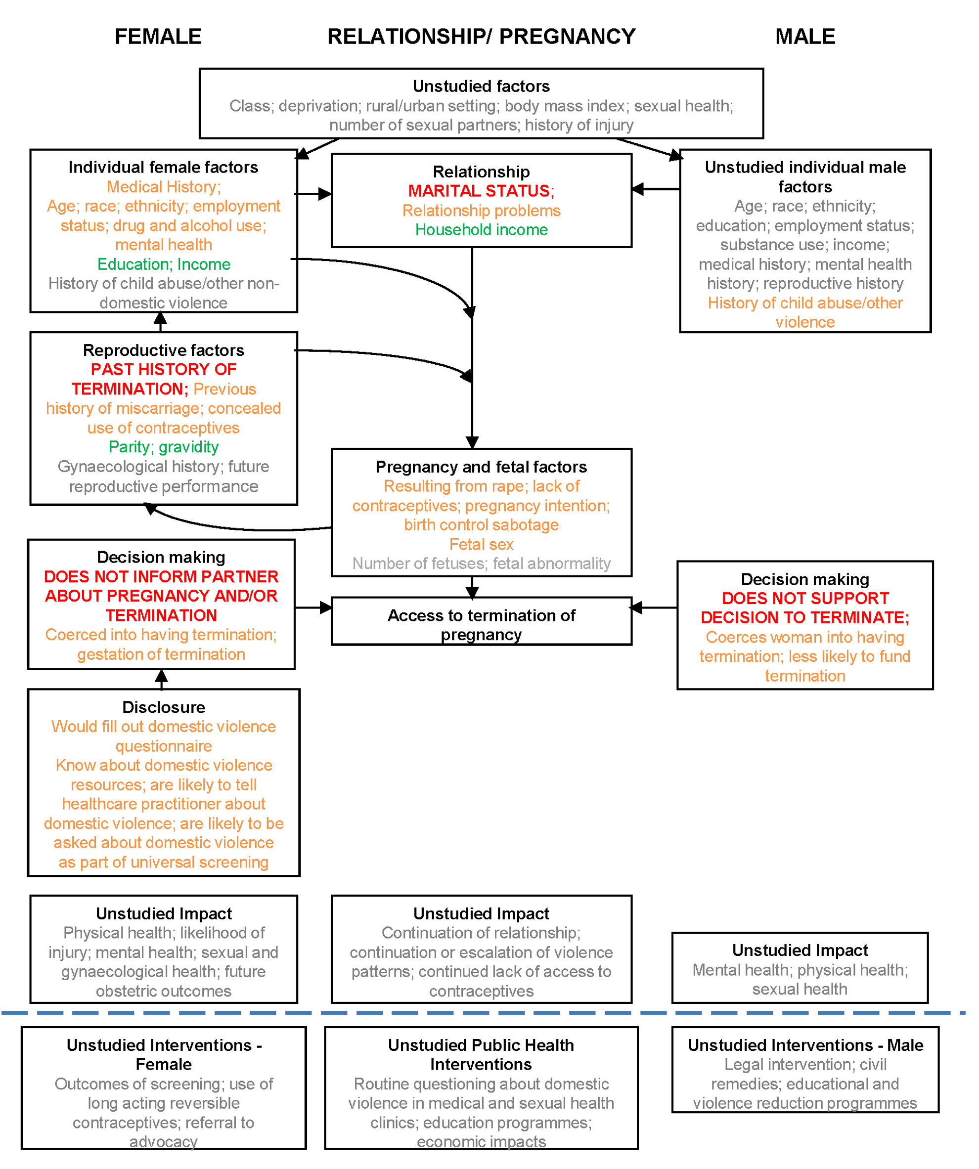 Matrix of associations between domestic violence and termination of pregnancy.