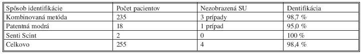 Identifikácia sentinelovej uzliny u T1 a T2 invazívneho karcinómu (vlastný súbor) Tab. 2. Identification of the sentinel lymph node in T1 and T2 invasive carcinoma (the author's patient group)