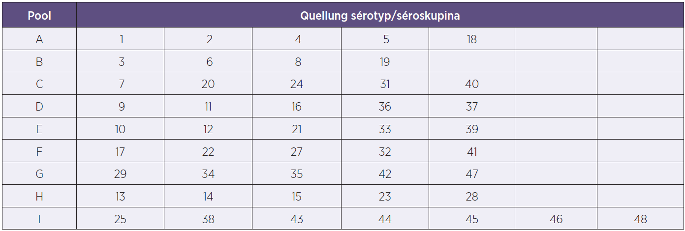 Tabulka sérotypového složení poolových antisér pro Quellung reakce