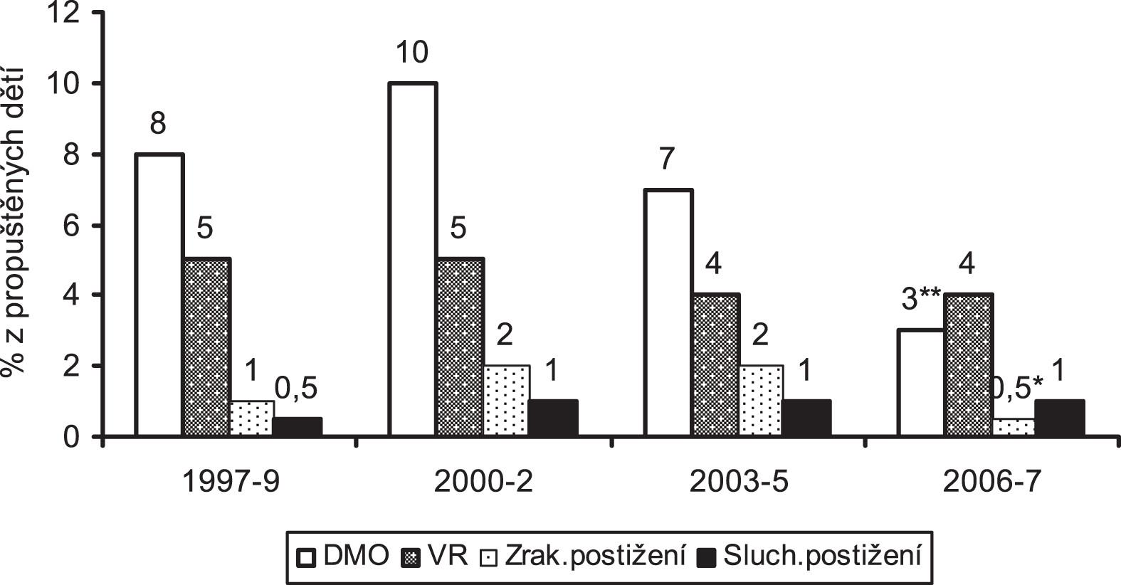 Obr. 3a. Pozdní morbidita dětí s porodní hmotností 1000 -1499 g ve 2 letech korigovaného věku