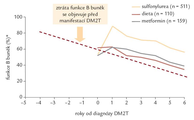 Progresivní pokles funkce B buněk nezávislý na způsobu léčby diabetu. Pokles funkce B buněk hodnocený pomocí HOMA indexu pro sekreci inzulinu je patrný ve skupině léčené sulfonylureou, metforminem i dietou (upraveno podle [11]).