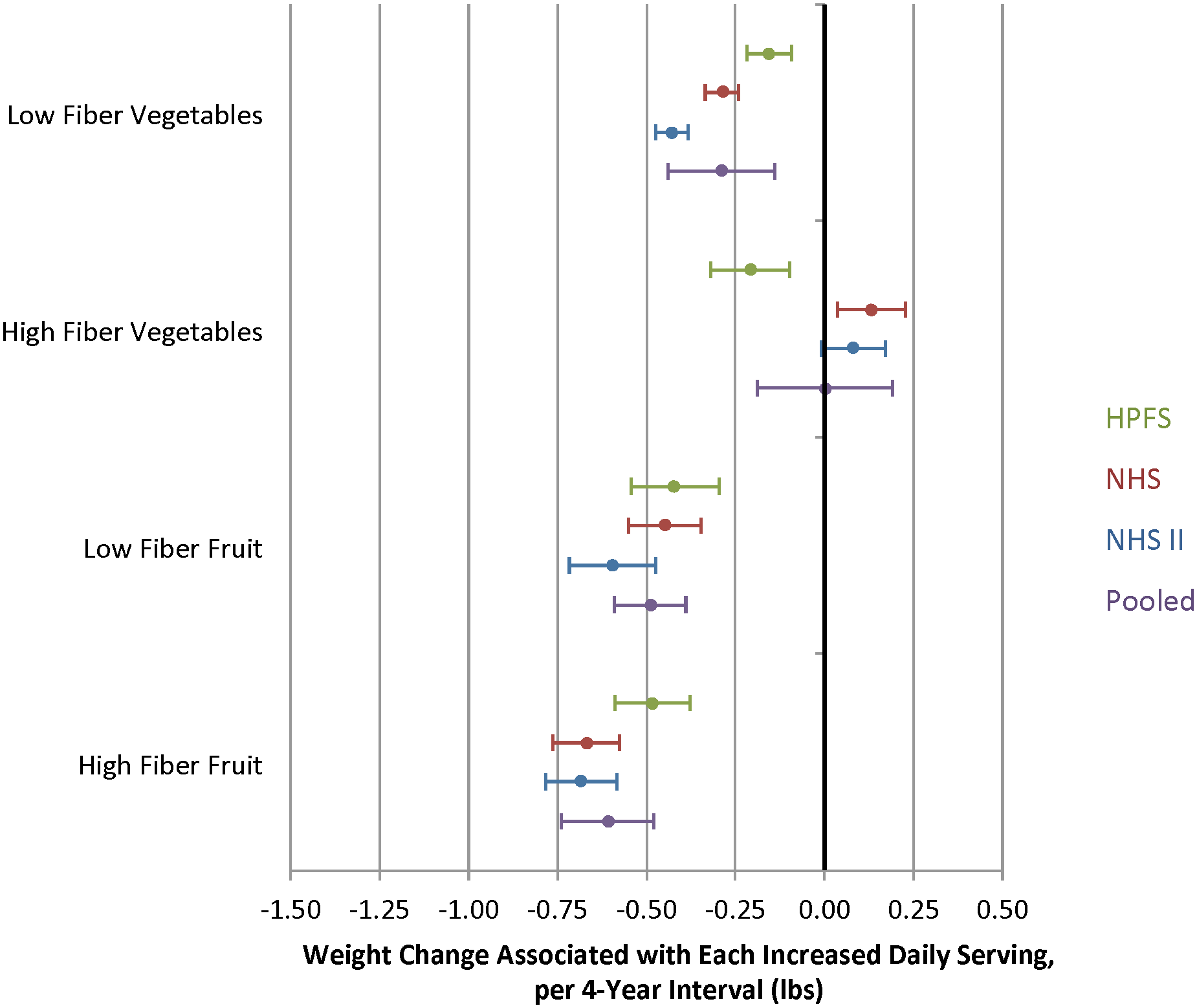 Relationships between changes in intake of fruits and vegetables classified as either low or high fiber and weight change over 4 y in three cohorts.