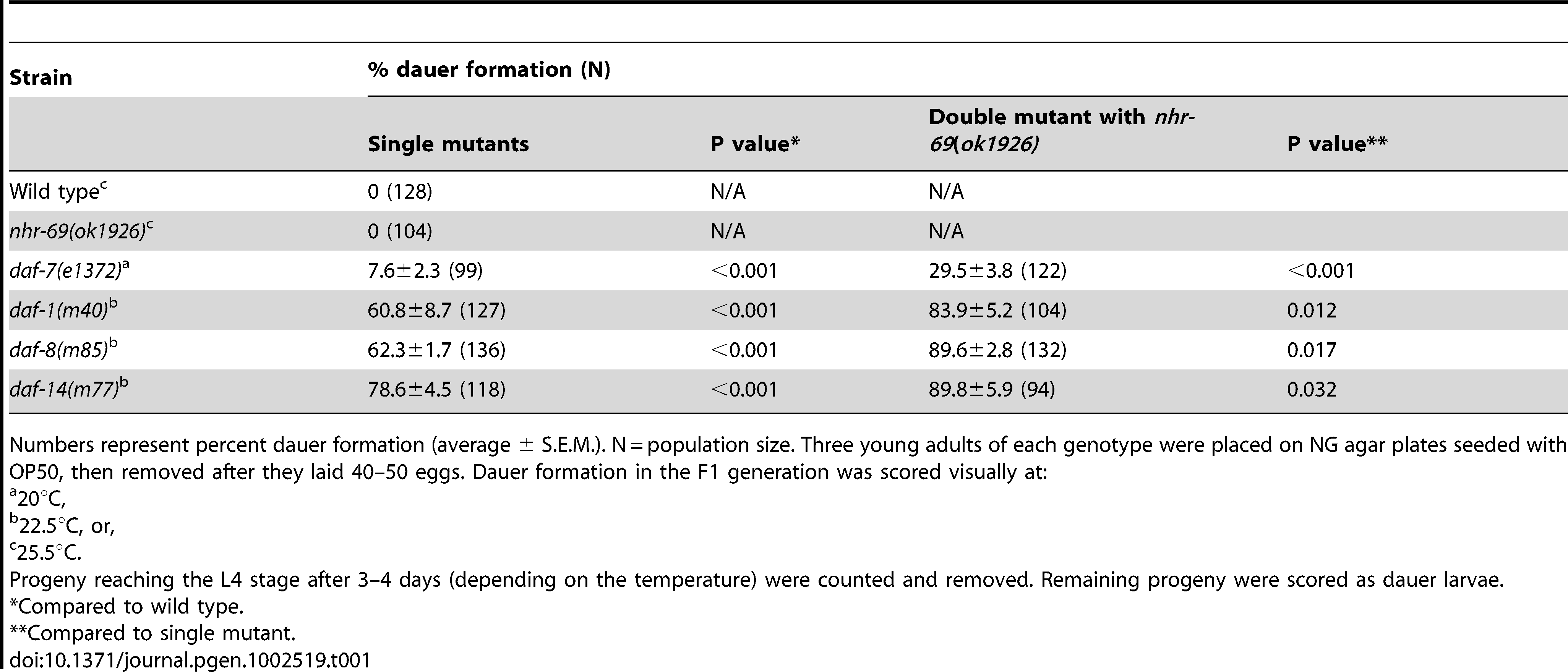 Loss of <i>nhr-69</i> enhances the dauer phenotype of TGF-β signaling mutants.