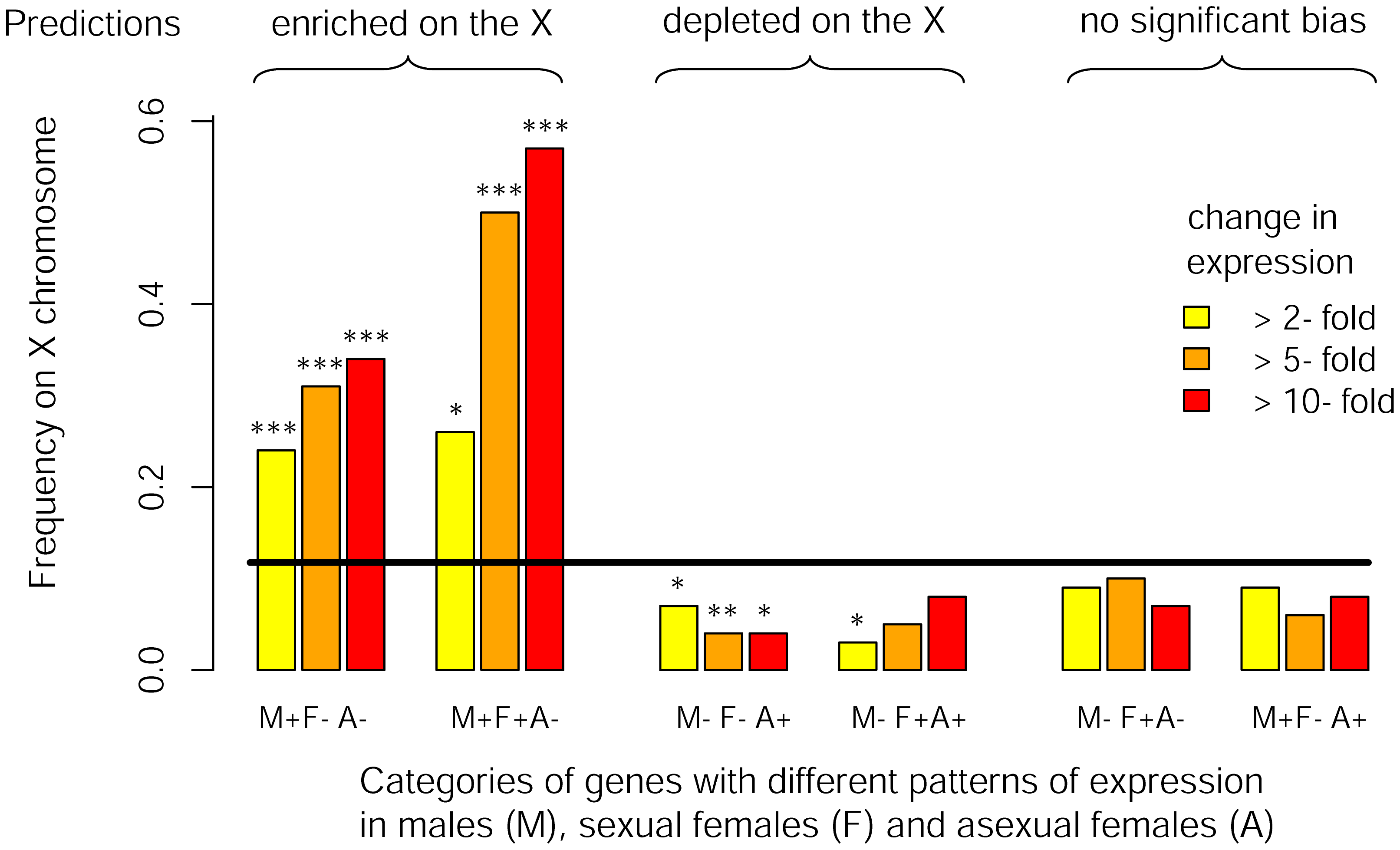 Chromosomal location of genes differentially expressed between reproductive morphs.