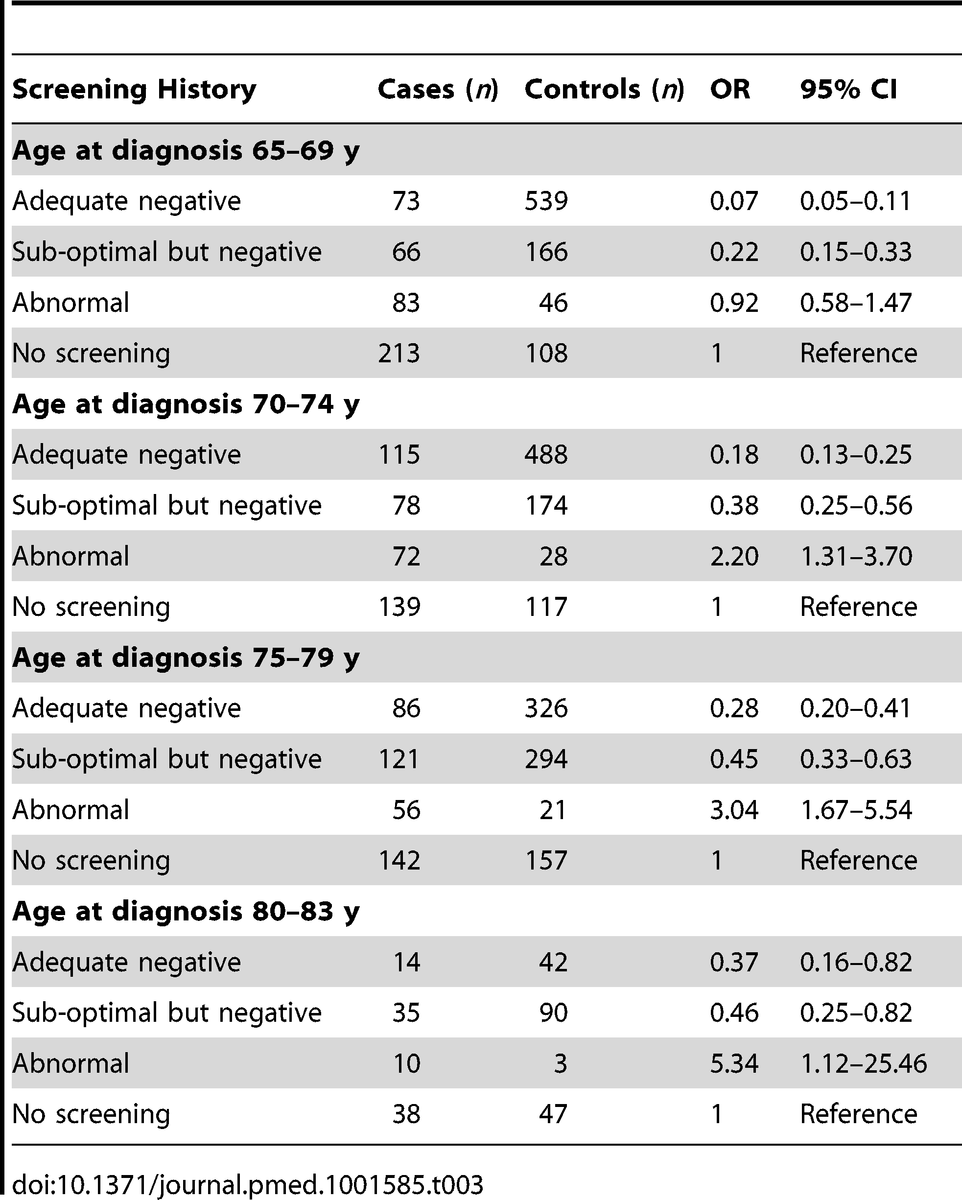 Risk of cervical cancer according to screening history at age 50–64 y by age at diagnosis.