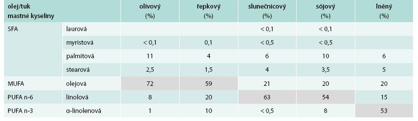 Zastoupení mastných kyselin v rostlinných tucích a olejích I